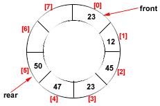 Circular Queue Implementation In C Using Array
